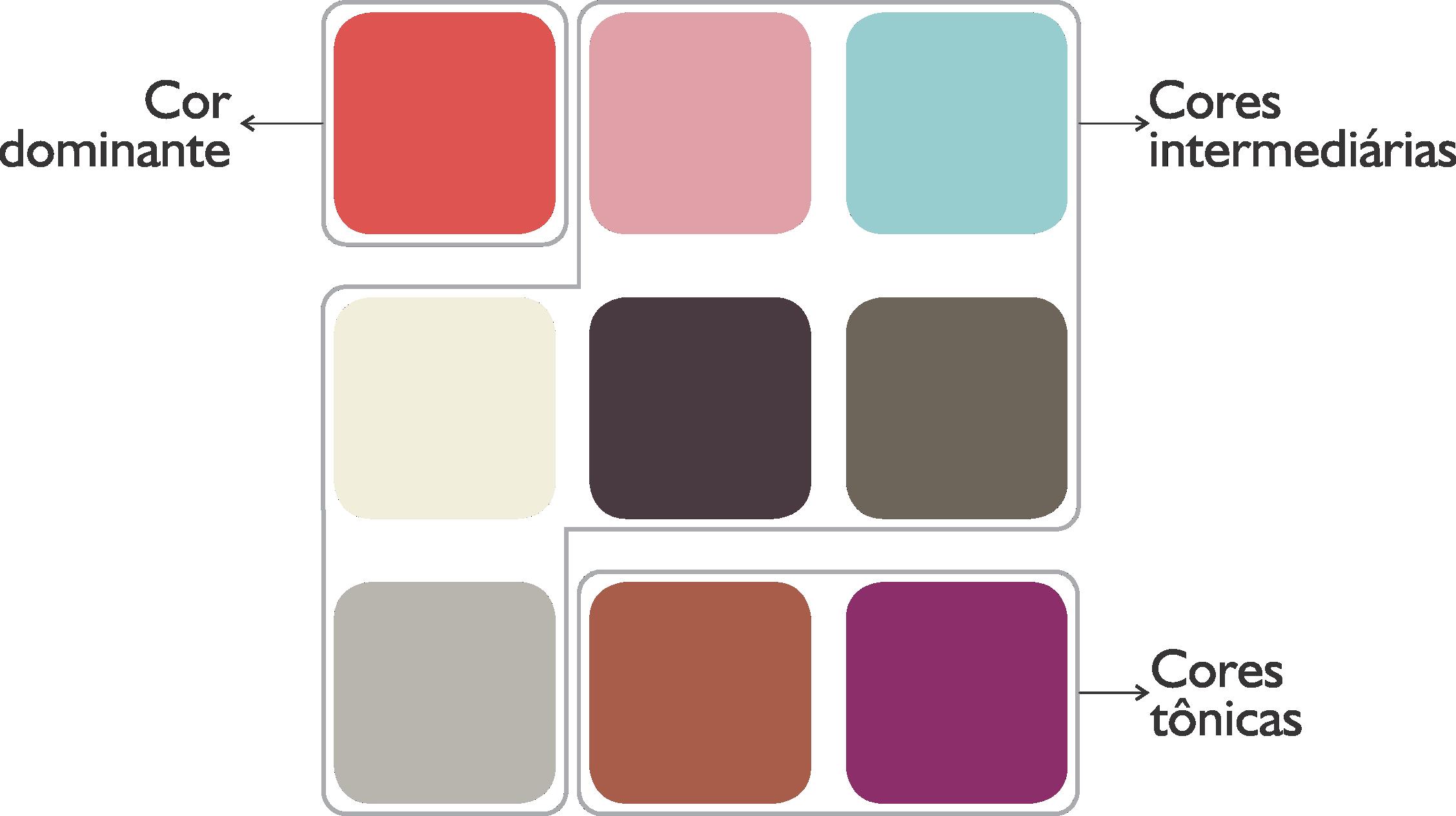 Classificação das cores (crédito da foto: Livro Book de Moda de Elá Camarena, editora SENAC)